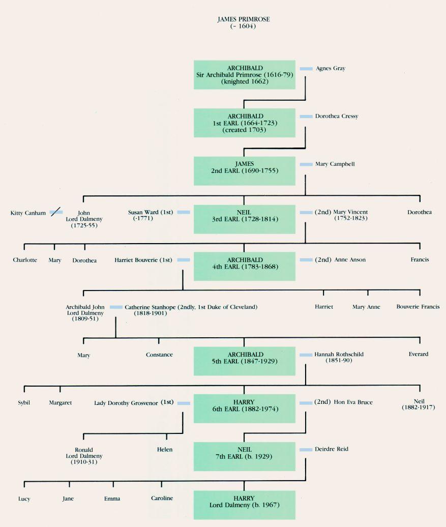 Primrose Family Tree